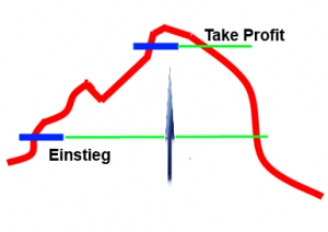 Take Profit grafik