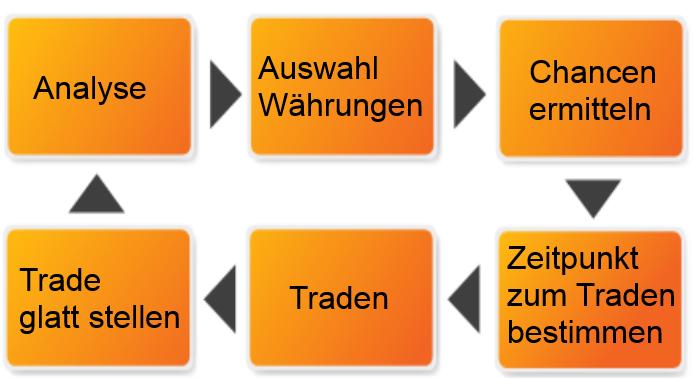 Handelssysteme forex
